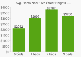 Graph of average rent prices for 16th Street Heights - Crestwood - Brightwood Park Washington D.C.
